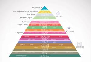 Oli-essenziali-Piramide-ok